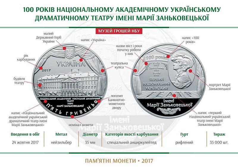 НБУ выпустил памятную монету из нейзильбера «100 років Національному академічному українському драматичному театру імені Марії Заньковецької»