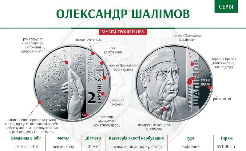 """НБУ выпустил памятную монету из нейзильбера """"Олександр Шалімов"""""""