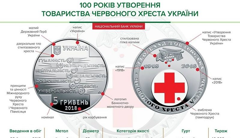 НБУ выпустил памятную монету «100 років утворення Товариства Червоного Хреста України»