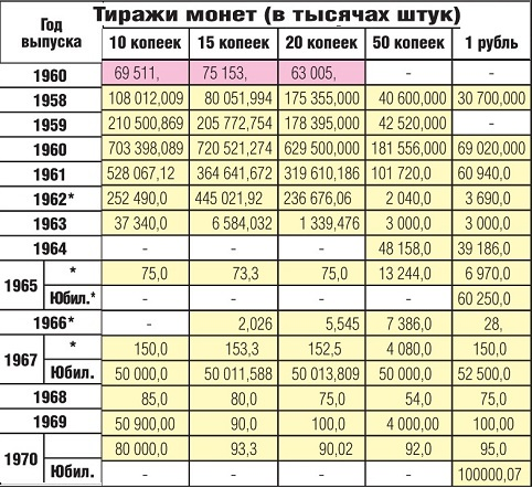 Тиражи никелевых монет СССР в 1961-1970 годах