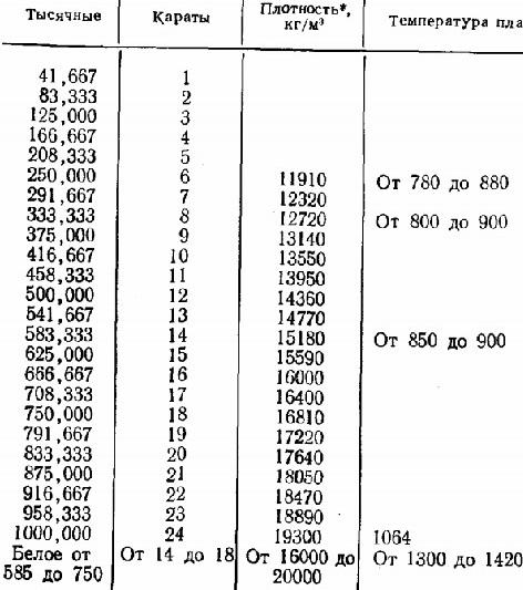 Соответствие метрической пробы золотых изделий и каратной