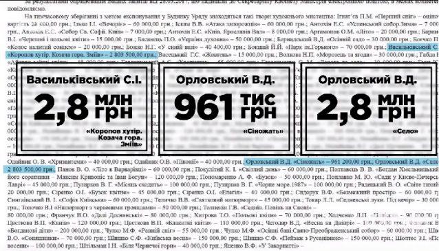 Картины в кабинете премьер-министра Украины