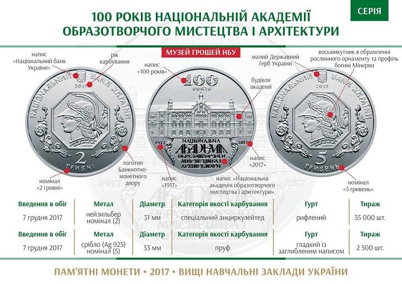 НБУ выпустил памятную монету «100 років Національній академії образотворчого мистецтва і архітектури»
