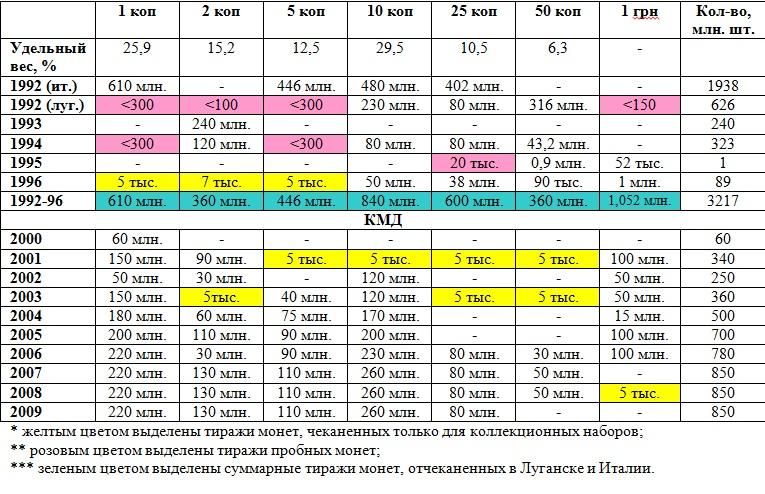 Тиражи разменных украинских монет по номиналам и годам