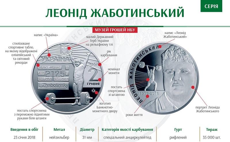 """НБУ выпустил памятную монету """"Леонід Жаботинський"""""""