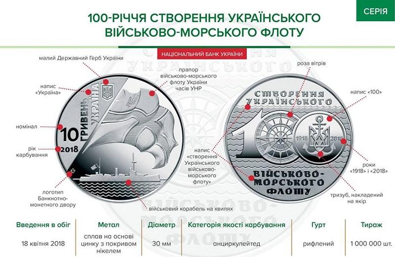 НБУ выпускает памятную монету «100-річчя створення Українського військово-морського флоту»