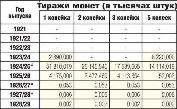 Тиражи медных советских монет