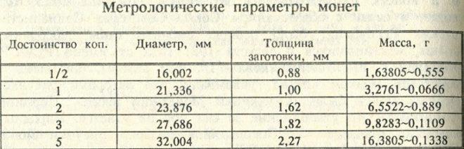 Метрологические параметры медных монет
