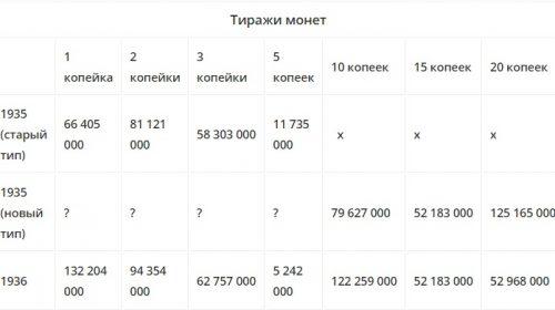 Таблица тиражи монет