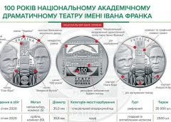 НБУ выпустил памятную монету «100 років Національному академічному драматичному театру імені Івана Франка» в серебре и нейзильбере