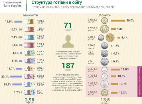 Структура денежного обращения в Украине